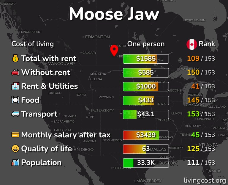 Cost of living in Moose Jaw infographic