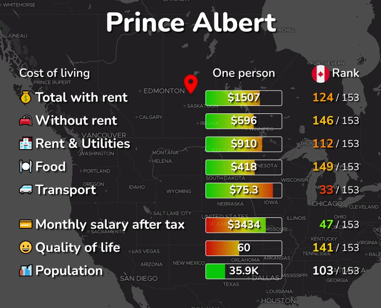 Cost of living in Prince Albert infographic