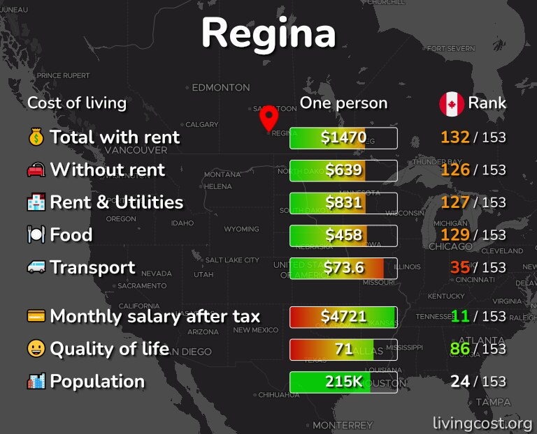 Cost of living in Regina infographic