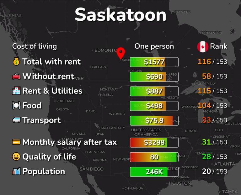 Cost of living in Saskatoon infographic
