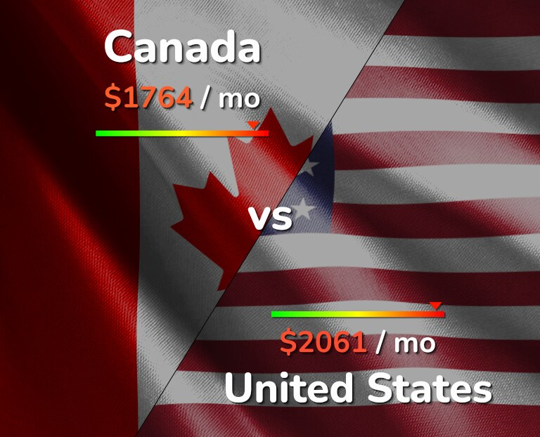 Cost of living in Canada vs United States infographic