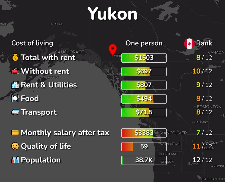 Cost of living in Yukon infographic