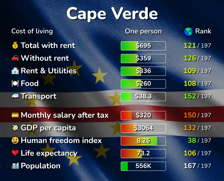 Cost of living in Cape Verde infographic