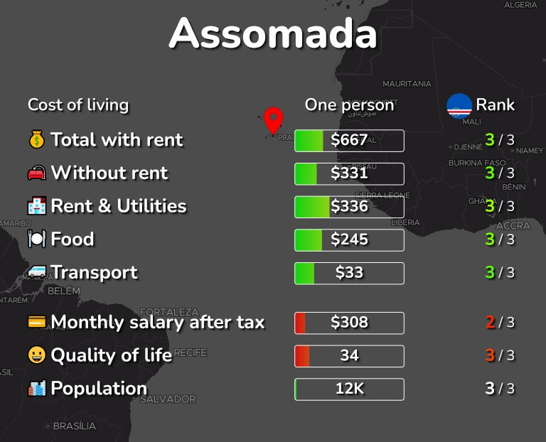 Cost of living in Assomada infographic