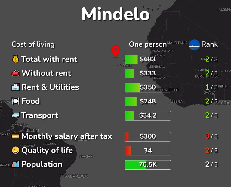 Cost of living in Mindelo infographic