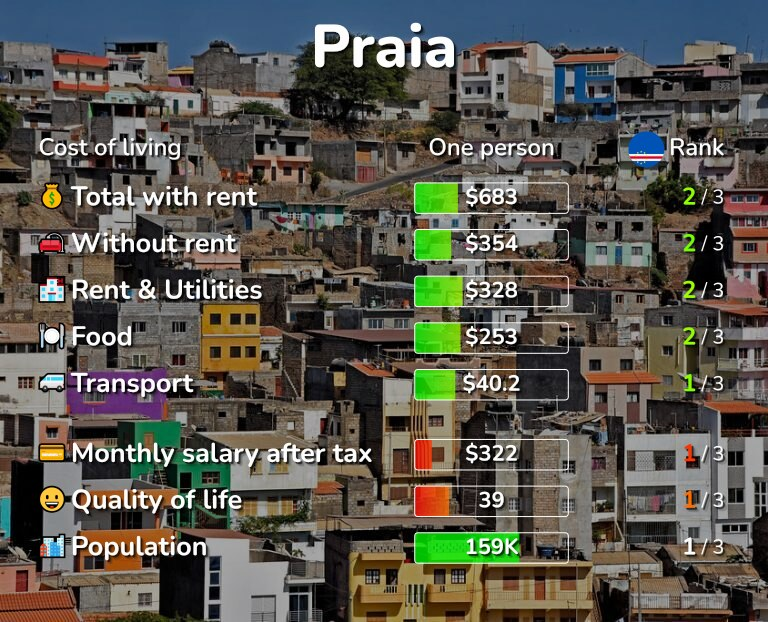 Cost of living in Praia infographic