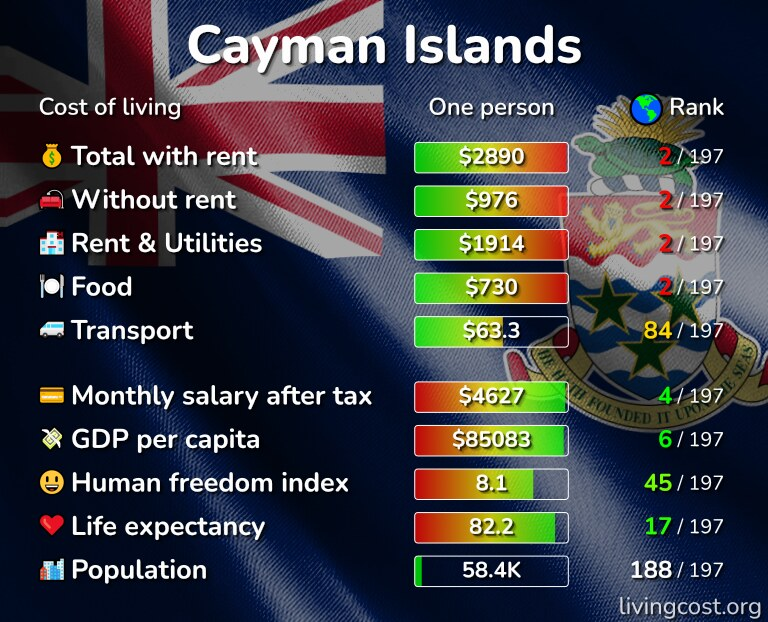 Cost of living in the Cayman Islands infographic