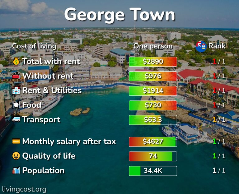 Cost of living in George Town infographic
