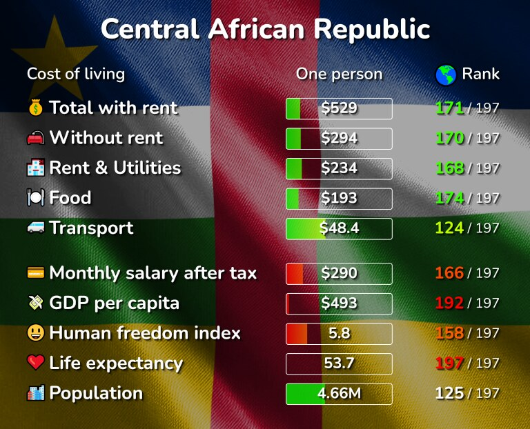 Cost of living in the Central African Republic infographic