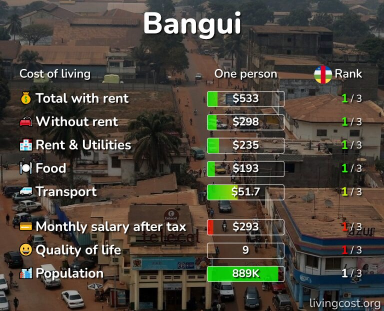 Cost of living in Bangui infographic