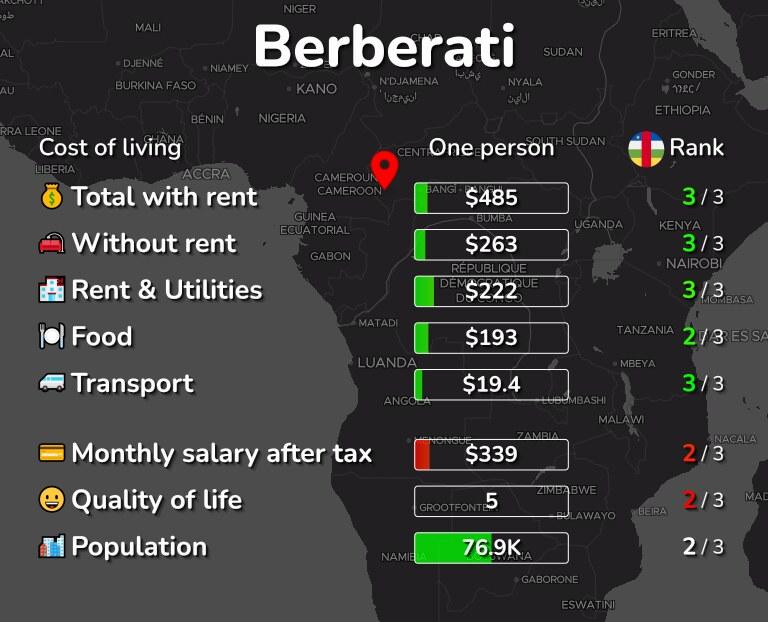 Cost of living in Berberati infographic