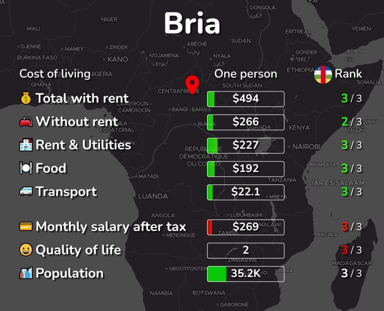 Cost of living in Bria infographic