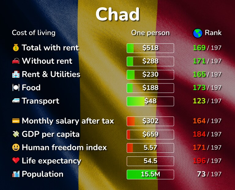 Cost of living in Chad infographic