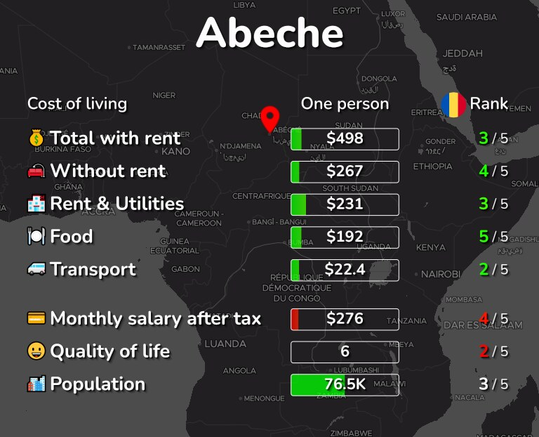 Cost of living in Abeche infographic