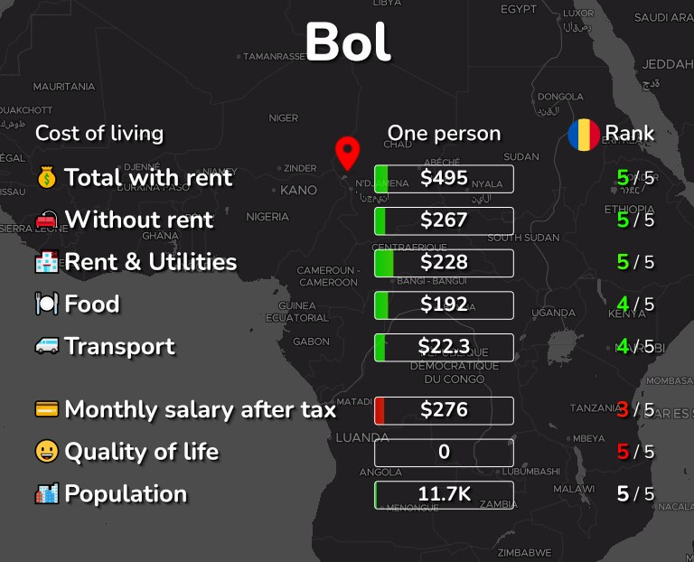 Cost of living in Bol infographic
