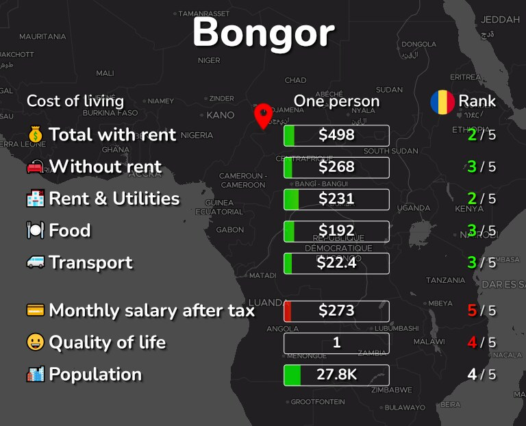 Cost of living in Bongor infographic