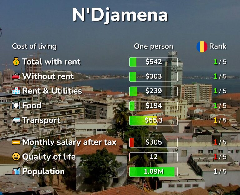 Cost of living in N'Djamena infographic