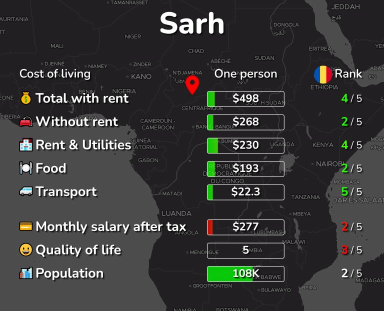 Cost of living in Sarh infographic