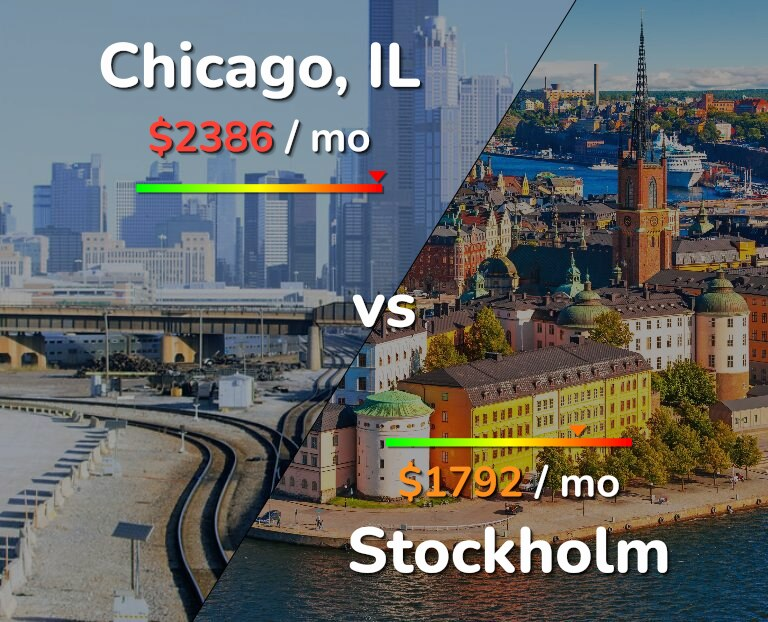 Cost of living in Chicago vs Stockholm infographic