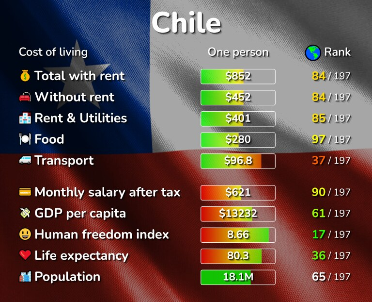Cost of living in Chile infographic