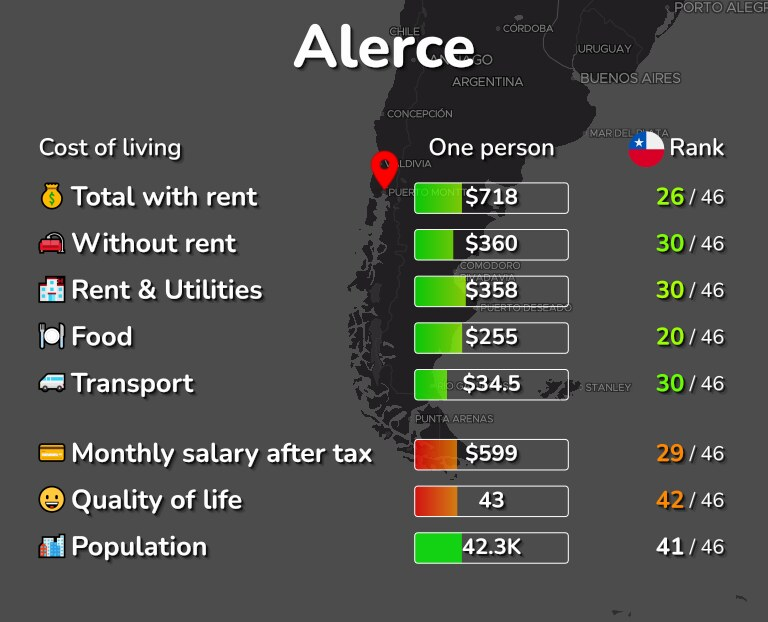 Cost of living in Alerce infographic