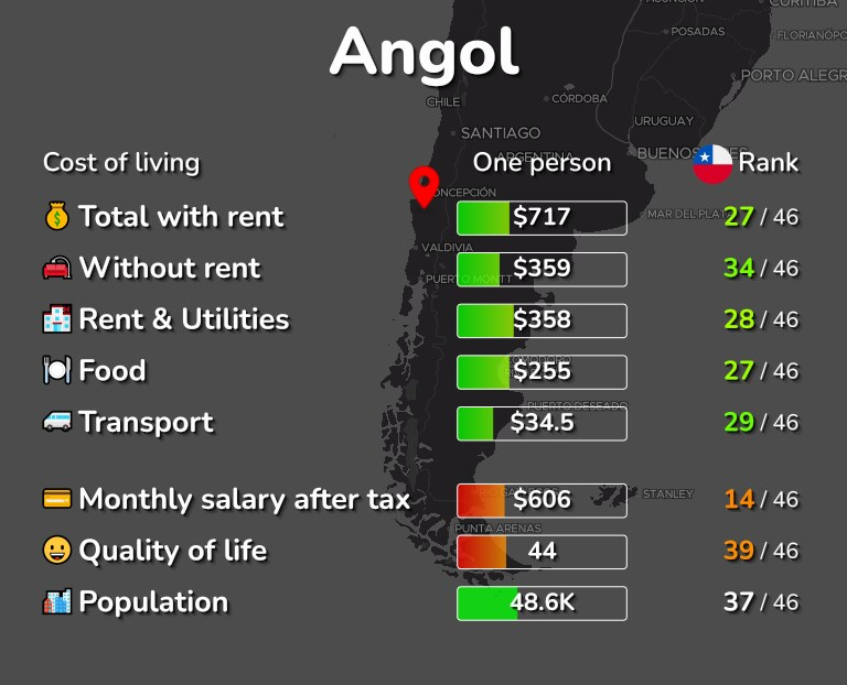 Cost of living in Angol infographic