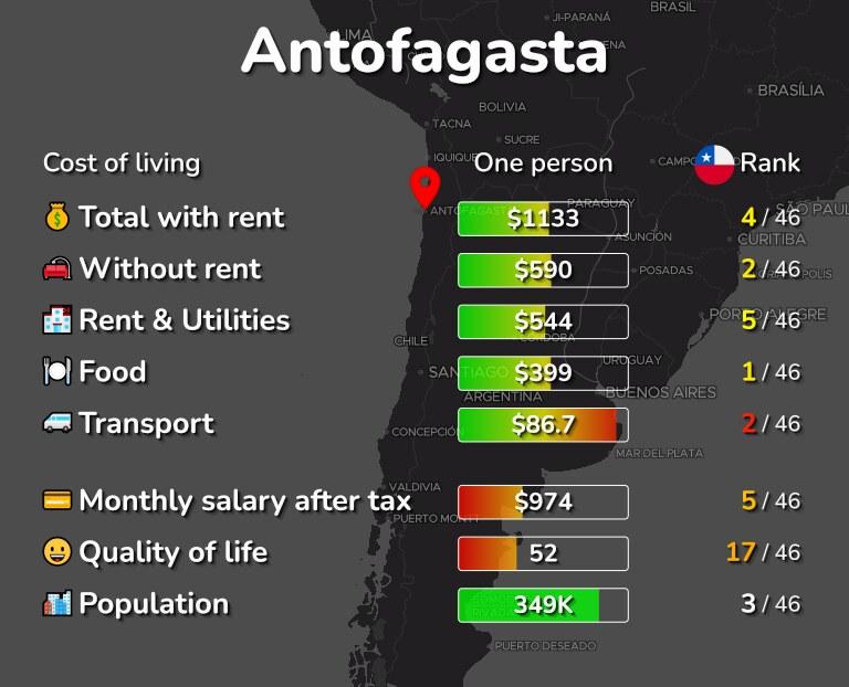 Cost of living in Antofagasta infographic