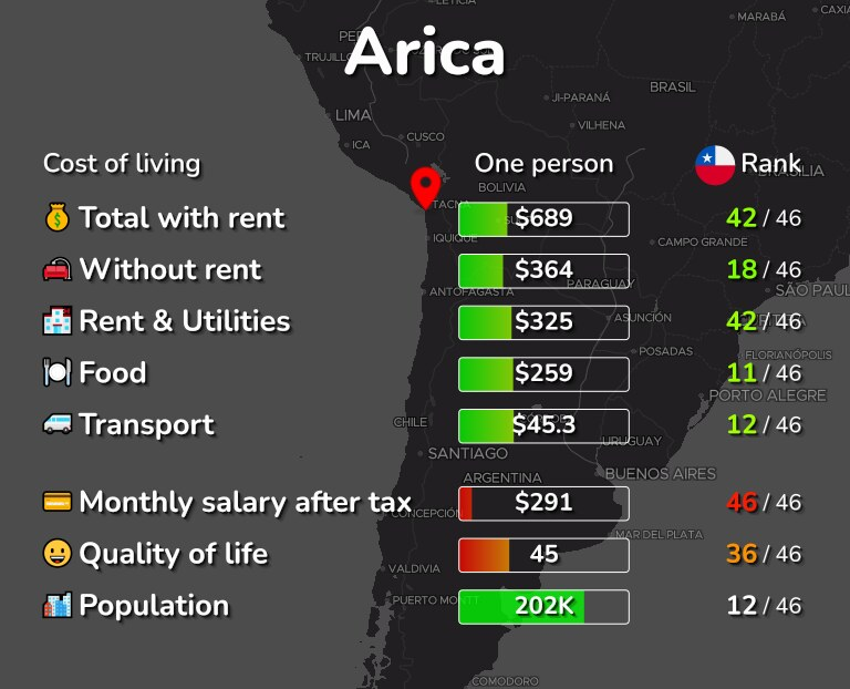 Cost of living in Arica infographic