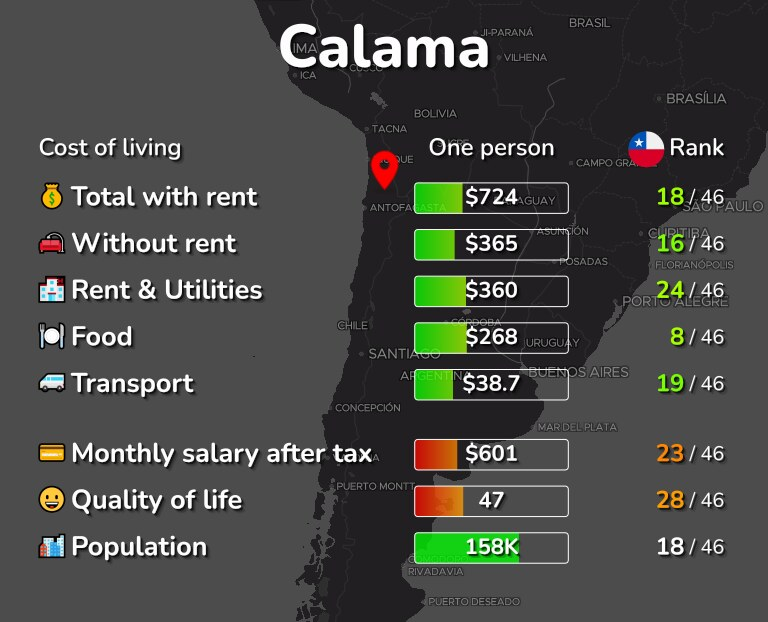 Cost of living in Calama infographic