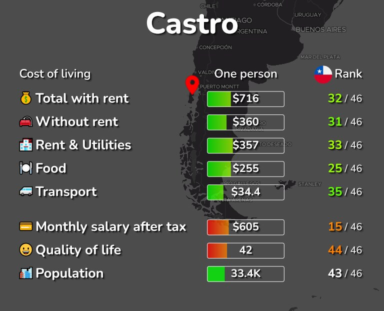 Cost of living in Castro infographic