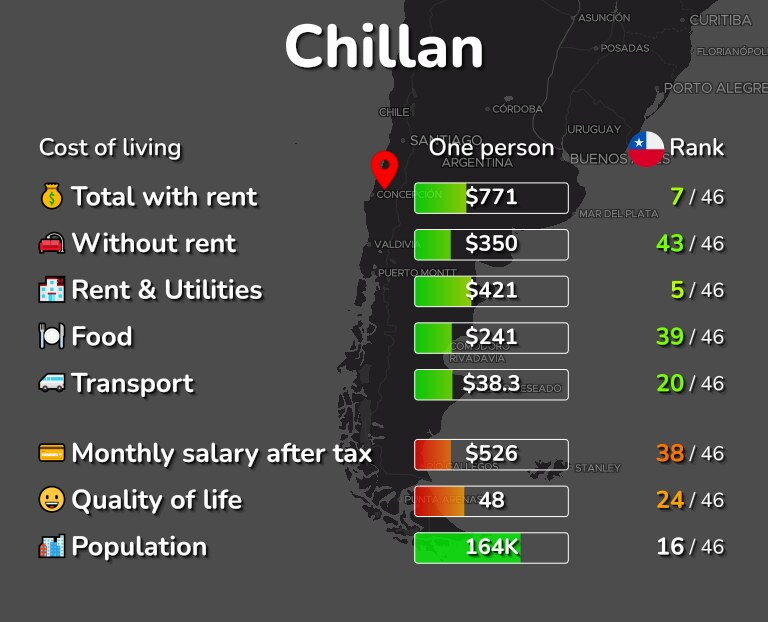 Cost of living in Chillan infographic