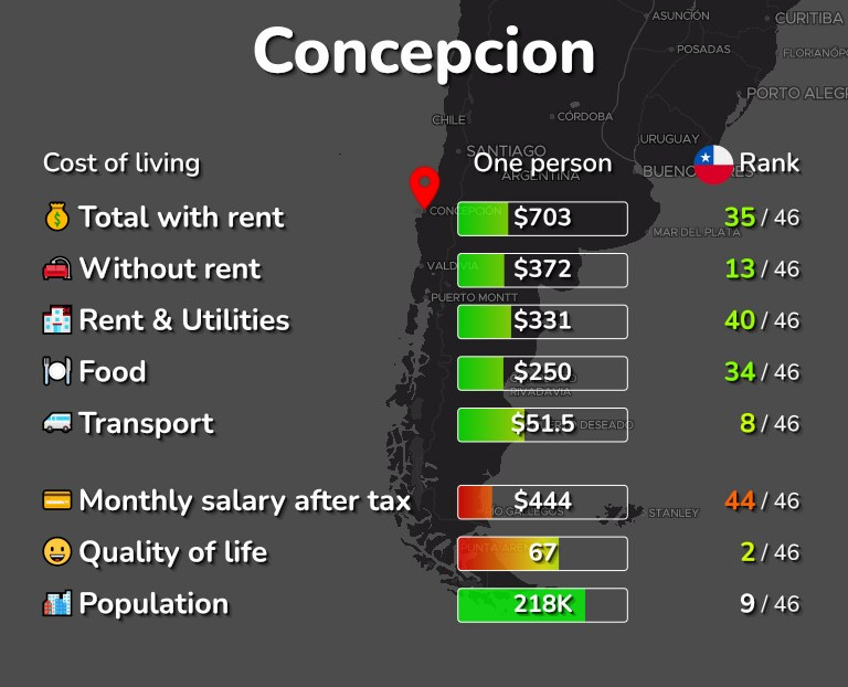Cost of living in Concepcion infographic
