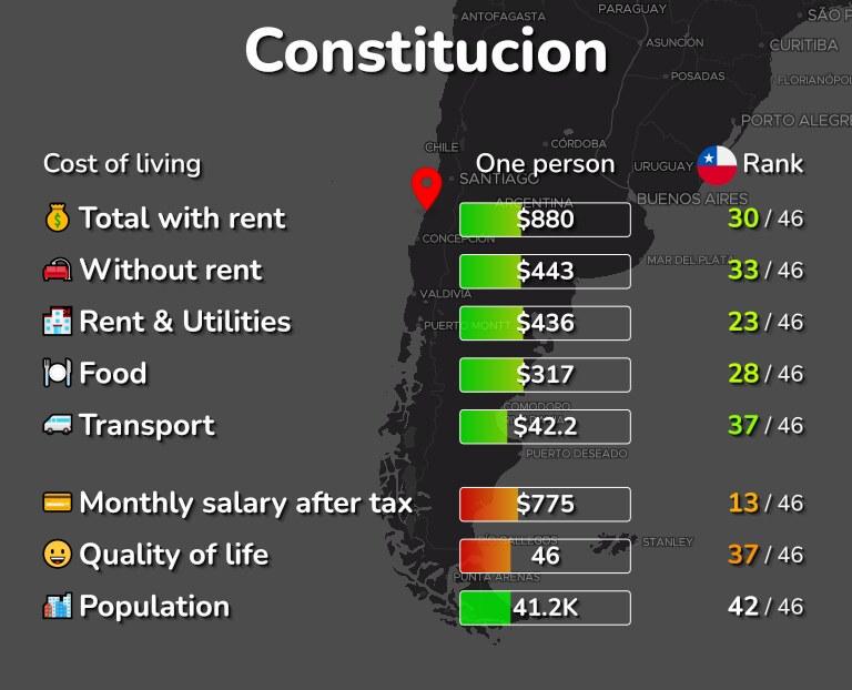 Cost of living in Constitucion infographic