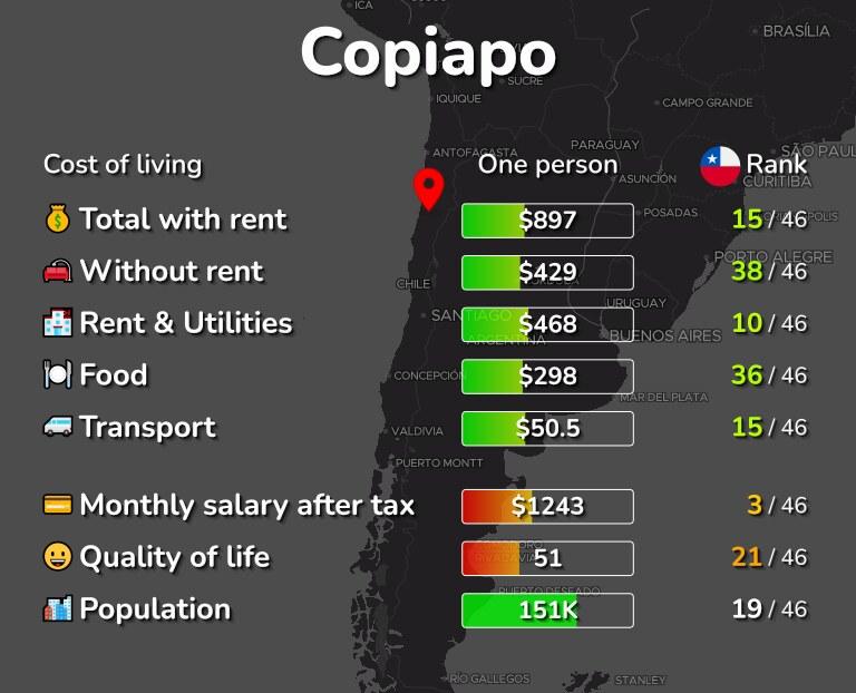 Cost of living in Copiapo infographic