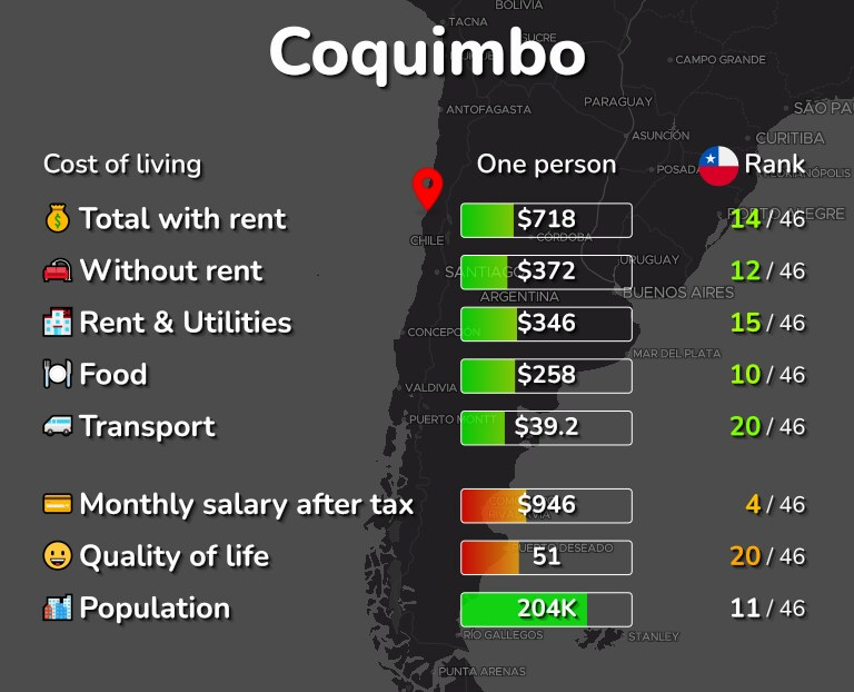 Cost of living in Coquimbo infographic