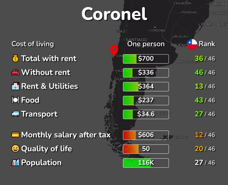 Cost of living in Coronel infographic