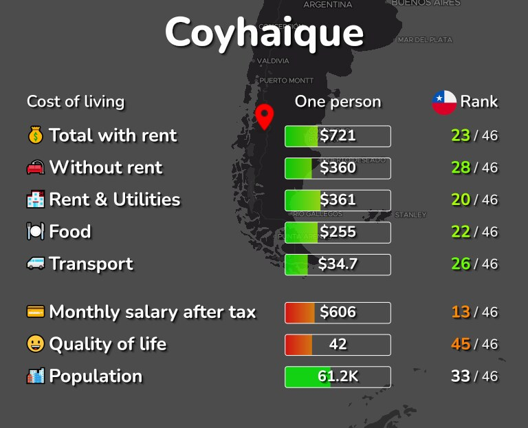Cost of living in Coyhaique infographic
