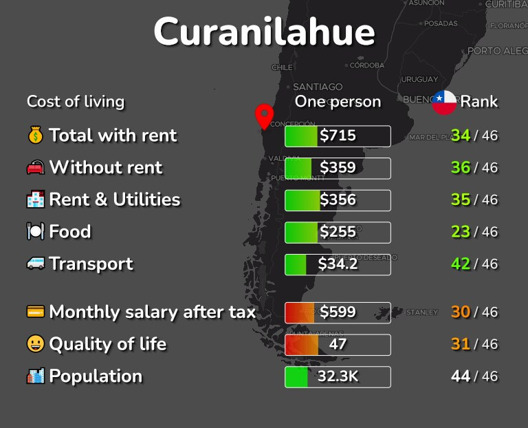 Cost of living in Curanilahue infographic
