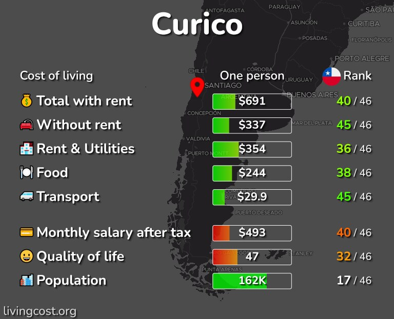 Cost of living in Curico infographic