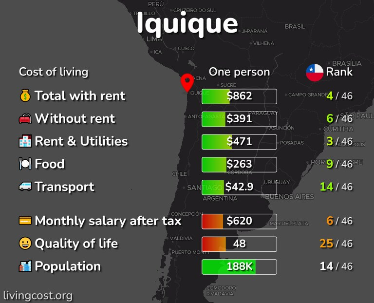 Cost of living in Iquique infographic
