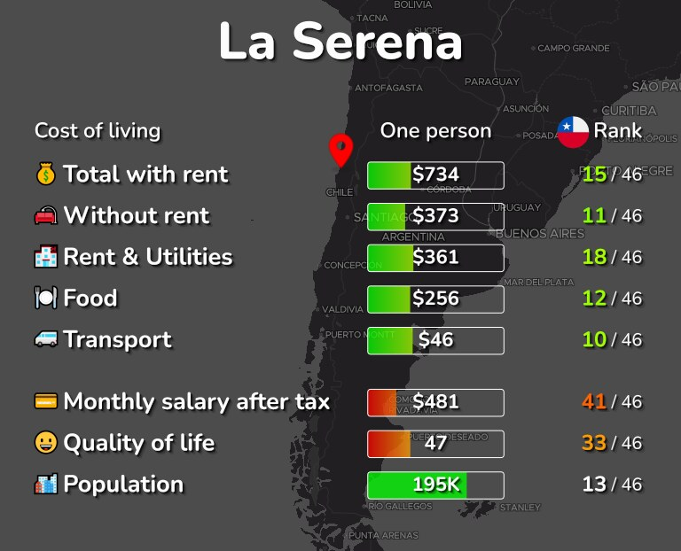 Cost of living in La Serena infographic