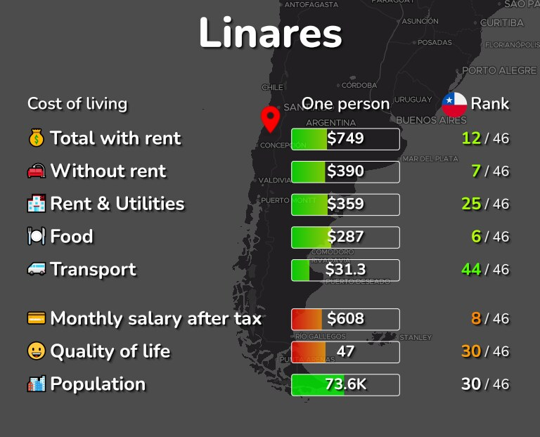 Cost of living in Linares infographic