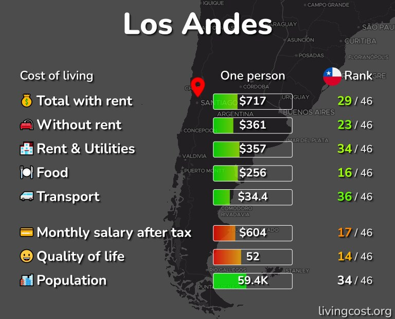 Cost of living in Los Andes infographic
