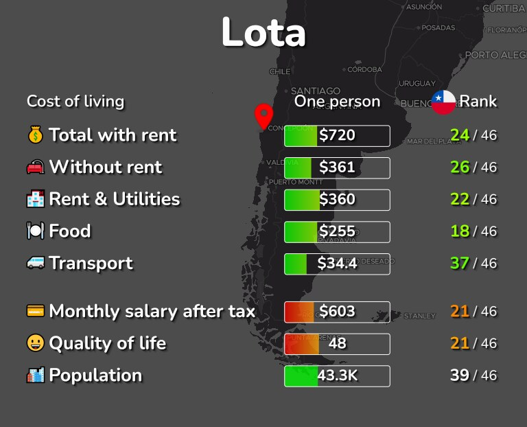 Cost of living in Lota infographic