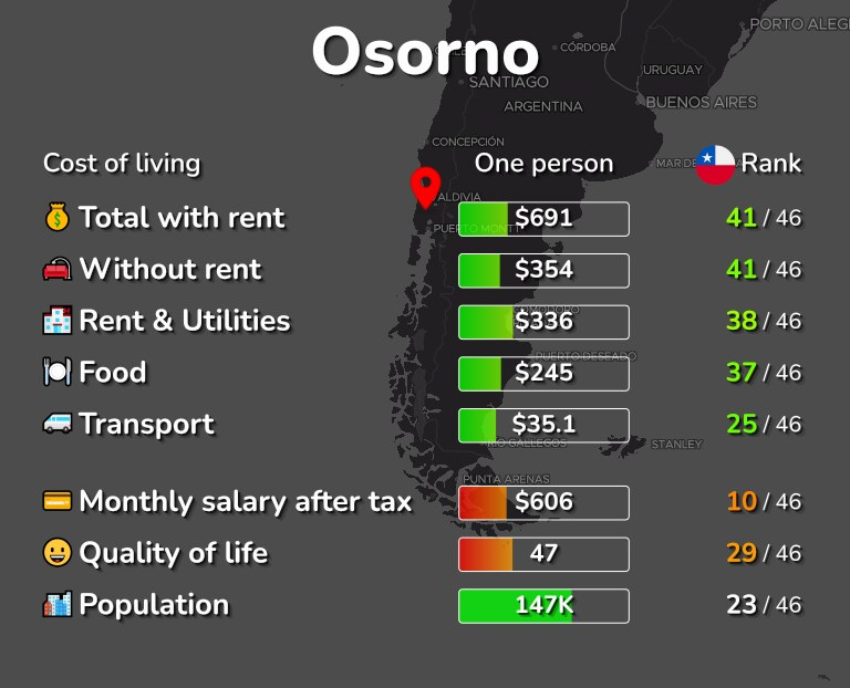 Cost of living in Osorno infographic