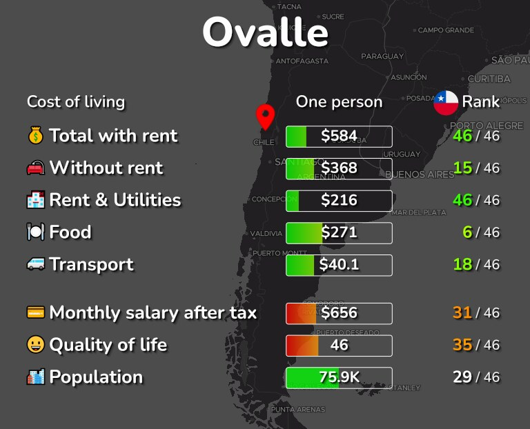 Cost of living in Ovalle infographic