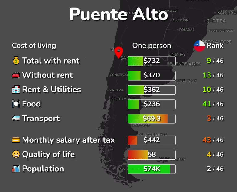 Cost of living in Puente Alto infographic