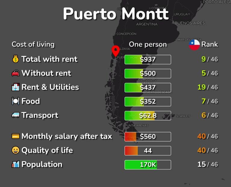 Cost of living in Puerto Montt infographic