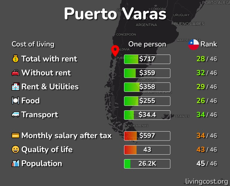 Cost of living in Puerto Varas infographic