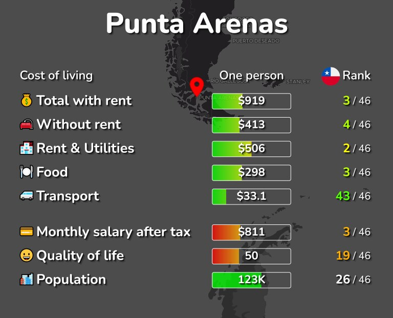 Cost of living in Punta Arenas infographic